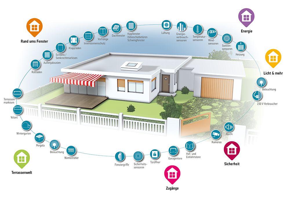 Tahomaübersicht für die optimale Haussteuerung